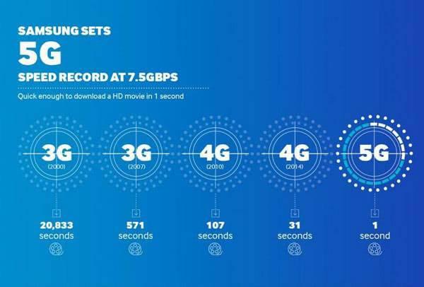 Скорость сетей 5G