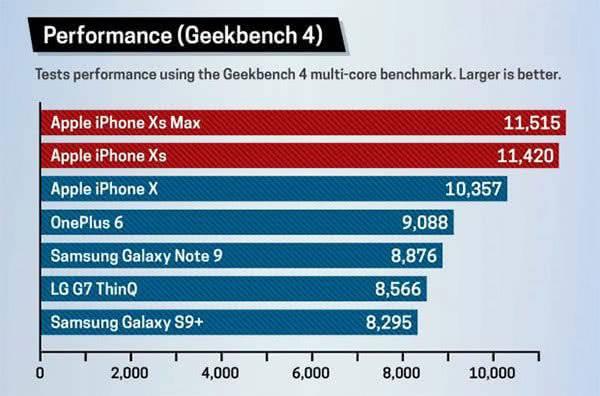 Бенчмарк Iphone XS