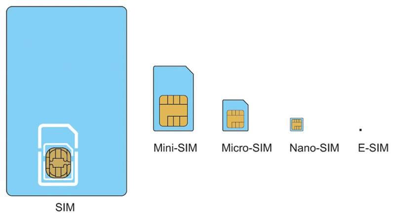 Технологии eSim