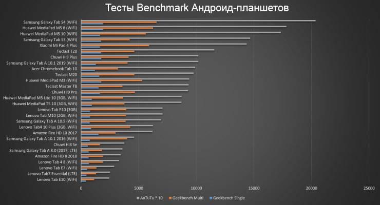 Тесты Benchmark планшетов на Android